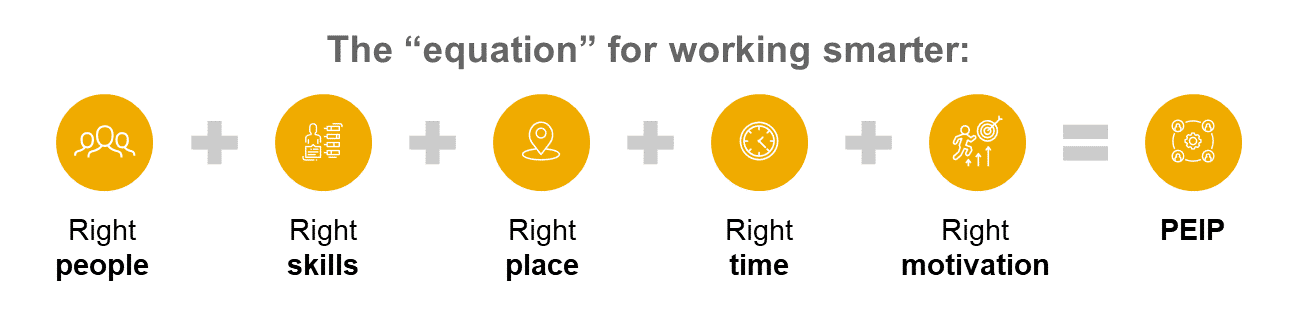 Here's How to Solve the Productivity Puzzle